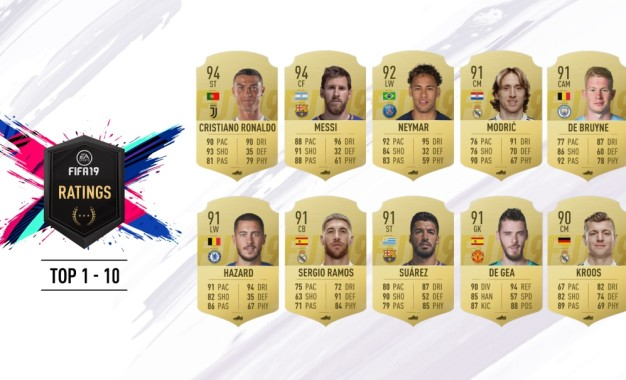 FIFA 19: svelati i Rating dei primi 10 giocatori
