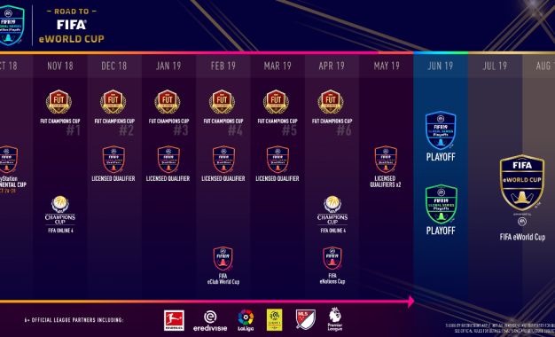 EA Sports FIFA 19 Global Series: EA e FIFA lanciano nuovi tornei online